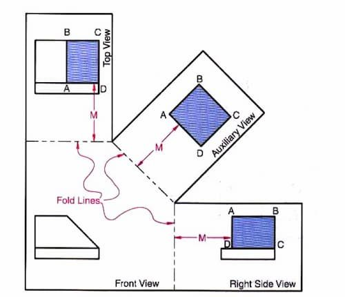 Types of Auxiliary View