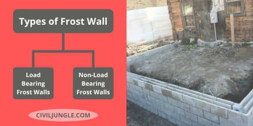 Types of Frost Wall