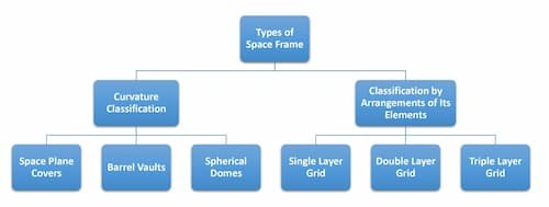 Types of Space Frame
