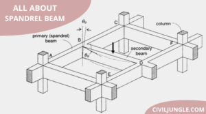 All About Spandrel Beam
