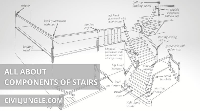 All about components of stairs