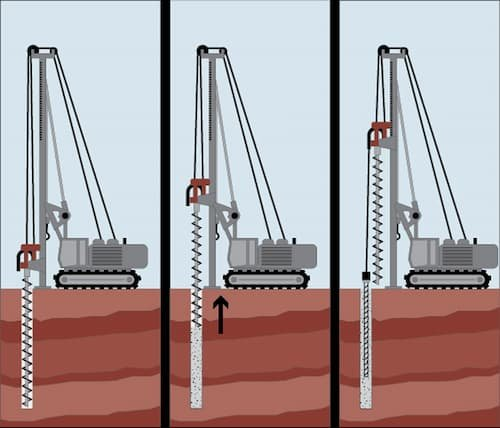 How Are Micropiles Installed