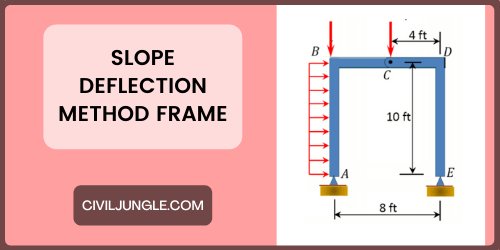 Slope Deflection Method Frame