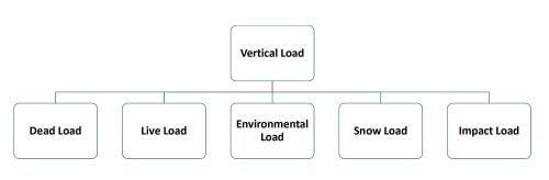 Vertical Load