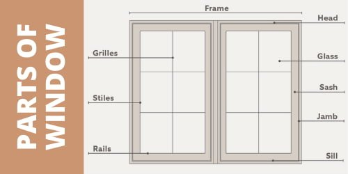 Parts of a Window Frame are as Under