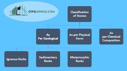 Classification of Stones