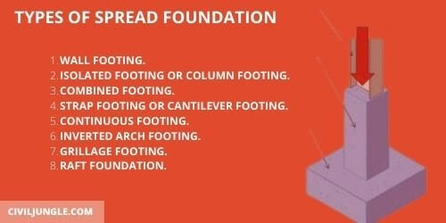 Types of Spread Foundation