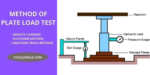 What Is Plate Load Test