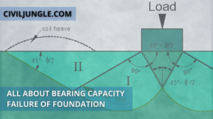 All About Bearing Capacity Failure of Foundation