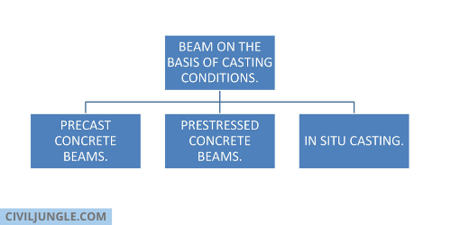 BEAM ON THE BASIS OF CASTING CONDITIONS