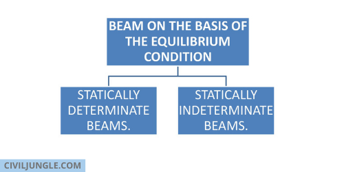 BEAM ON THE BASIS OF THE EQUILIBRIUM CONDITION.