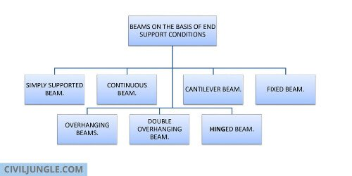 BEAMS ON THE BASIS OF END SUPPORT CONDITIONS.