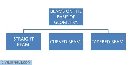 BEAMS ON THE BASIS OF GEOMETRY.