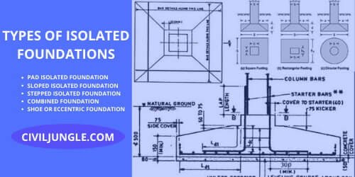 Types of Isolated Foundations