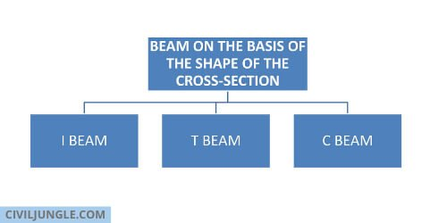 beam on the basis of the shape of the cross-section