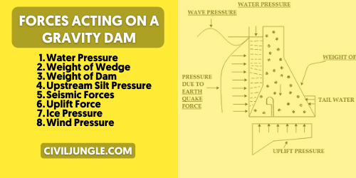 Forces Acting on a Gravity Dam