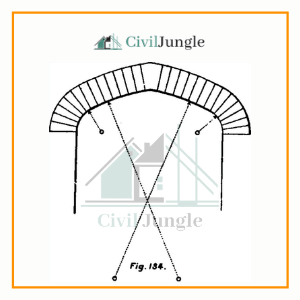 Four Centered Arches