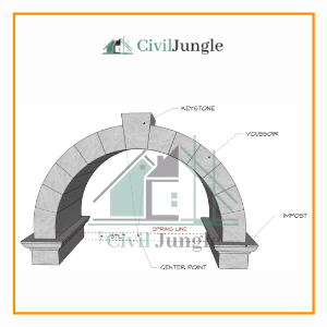 One Centered Arches